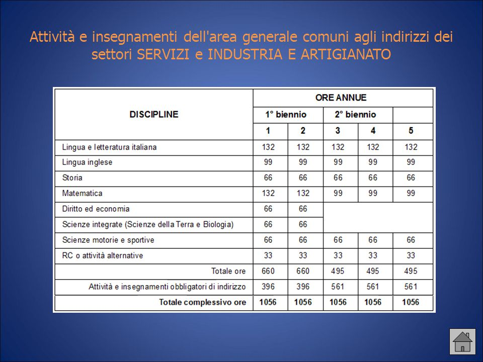 Attività e insegnamenti dell area generale comuni agli indirizzi dei settori SERVIZI e INDUSTRIA E ARTIGIANATO