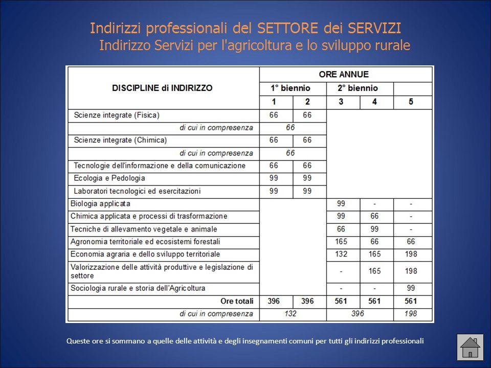 Indirizzi professionali del SETTORE dei SERVIZI Indirizzo Servizi per l agricoltura e lo sviluppo rurale