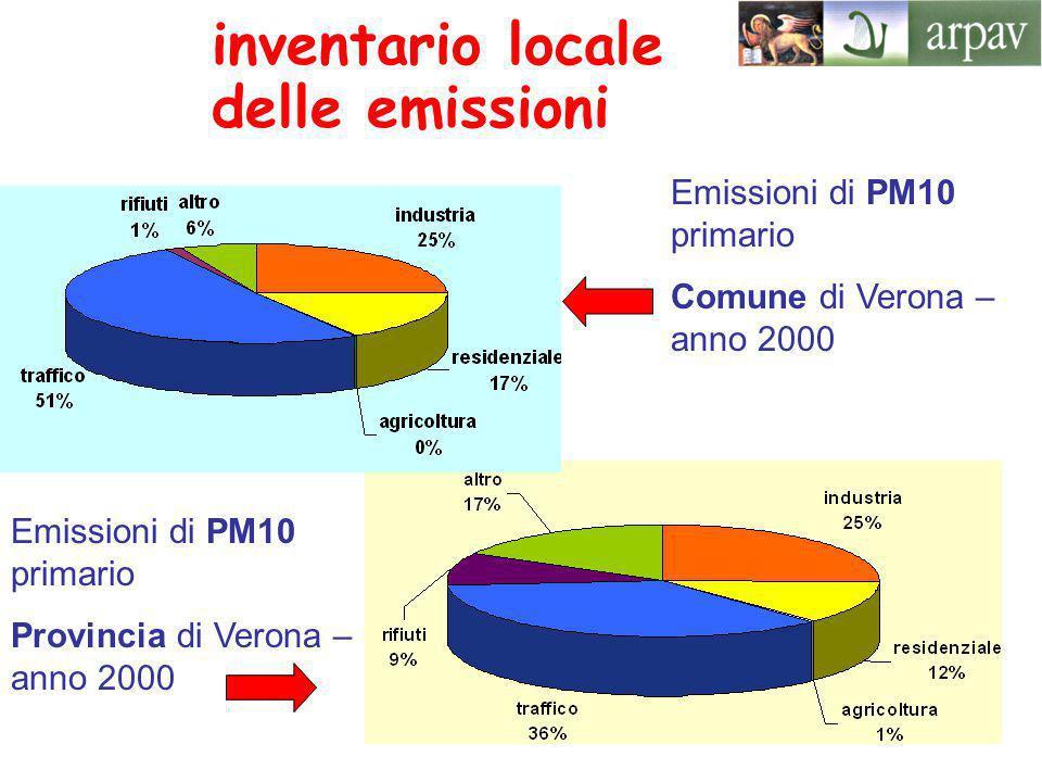 inventario locale delle emissioni Emissioni di PM10 primario