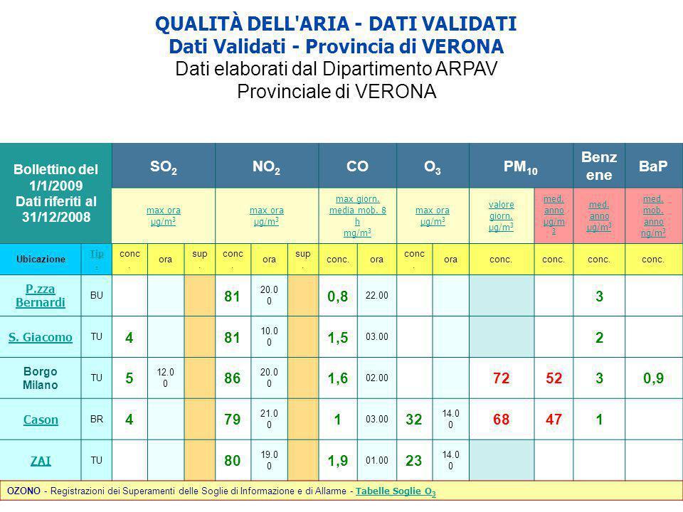 QUALITÀ DELL ARIA - DATI VALIDATI Dati Validati - Provincia di VERONA