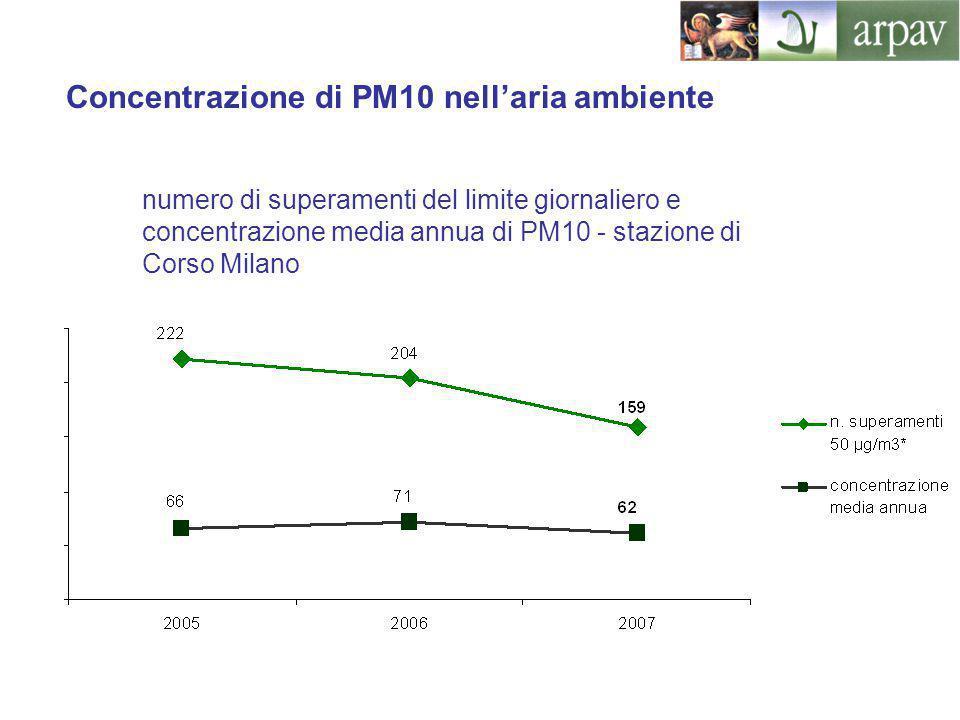 Concentrazione di PM10 nell'aria ambiente