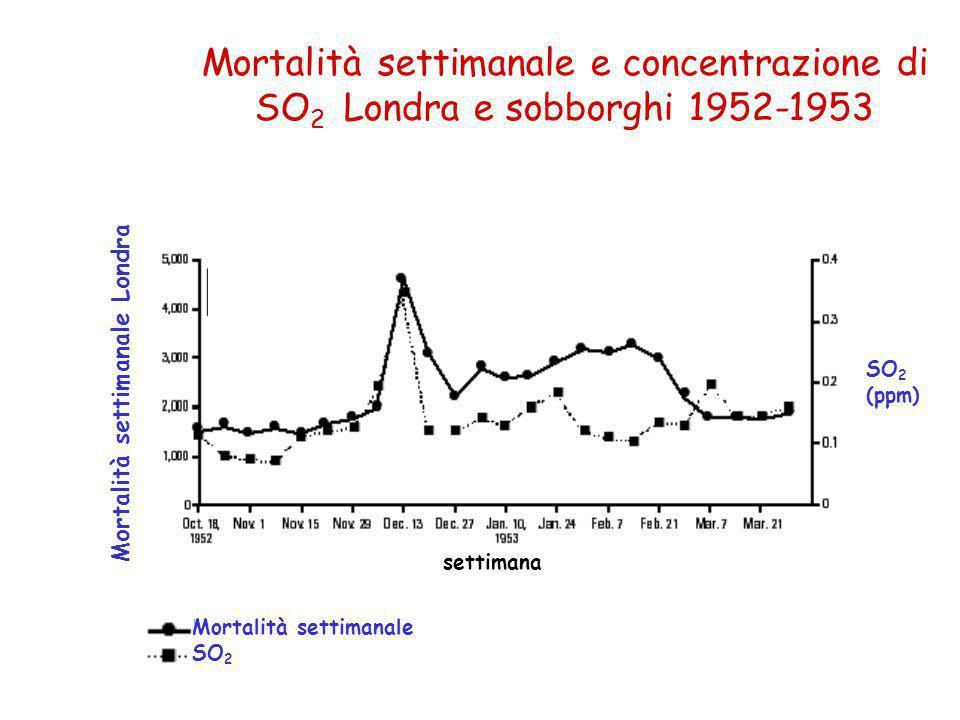 Mortalità settimanale e concentrazione di SO2 Londra e sobborghi 1952-1953