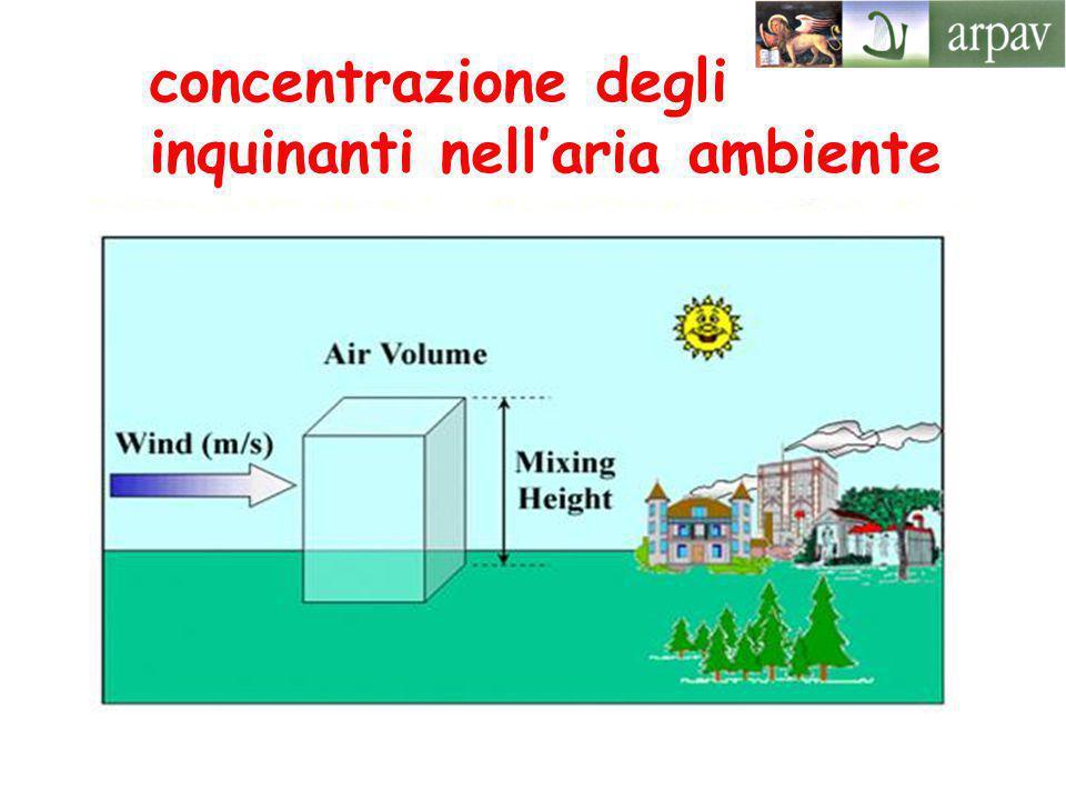 concentrazione degli inquinanti nell'aria ambiente