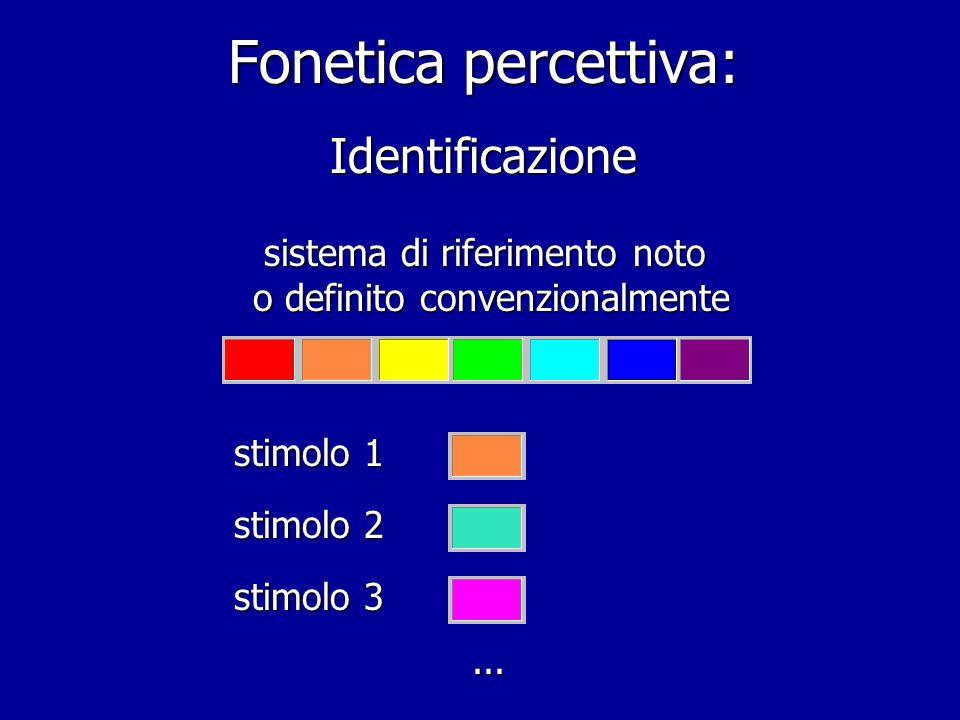 Fonetica percettiva: Identificazione sistema di riferimento noto