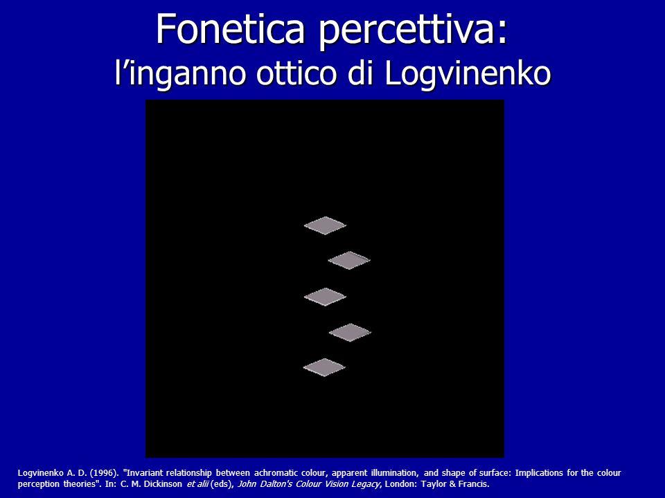Fonetica percettiva: l'inganno ottico di Logvinenko
