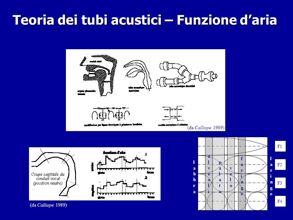Teoria dei tubi acustici – Funzione d'aria