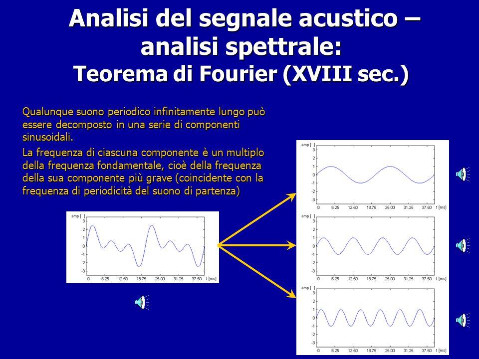 Analisi del segnale acustico – analisi spettrale: Teorema di Fourier (XVIII sec.)