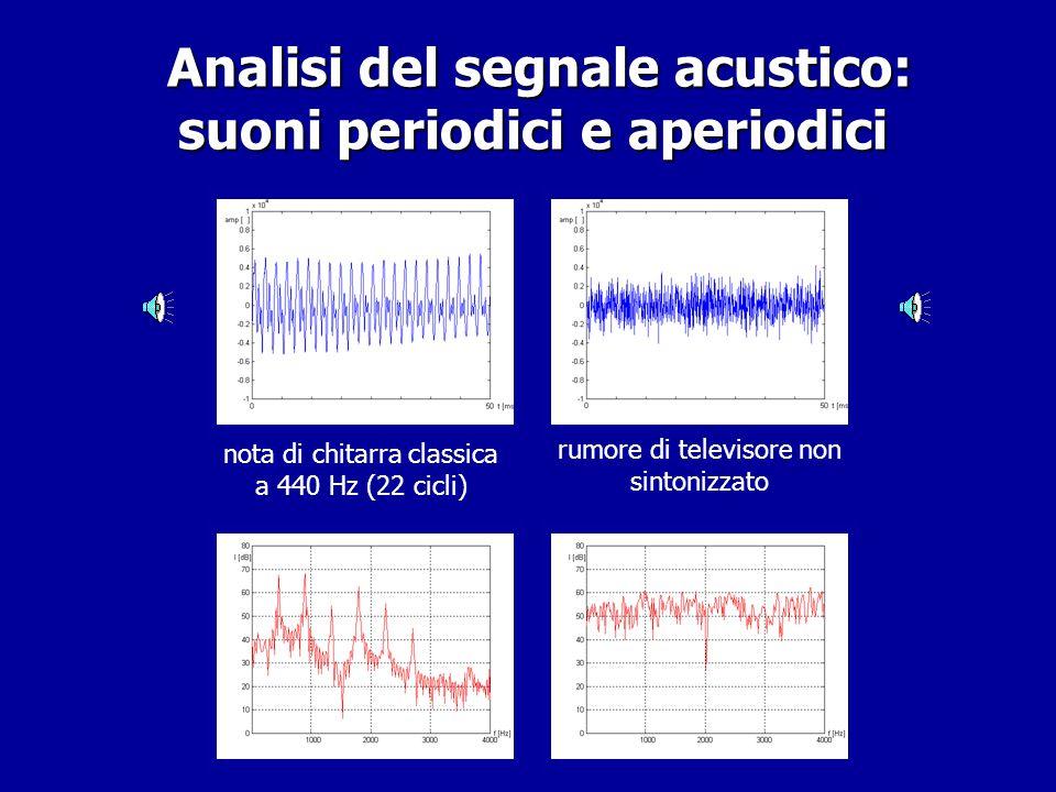 Analisi del segnale acustico: suoni periodici e aperiodici