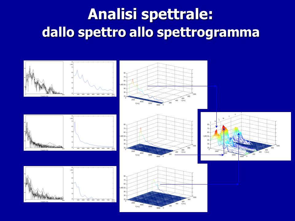 Analisi spettrale: dallo spettro allo spettrogramma