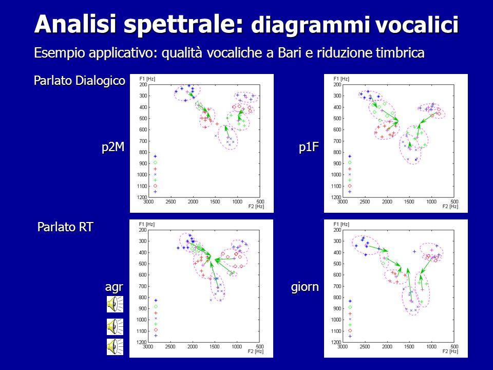 Analisi spettrale: diagrammi vocalici