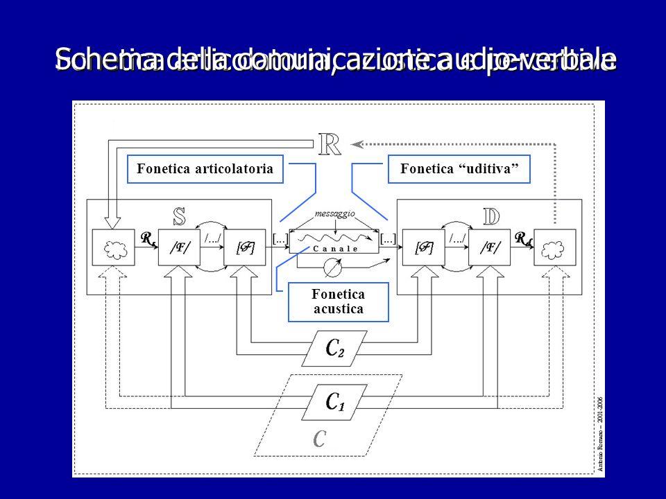 Fonetica articolatoria, acustica e percettiva