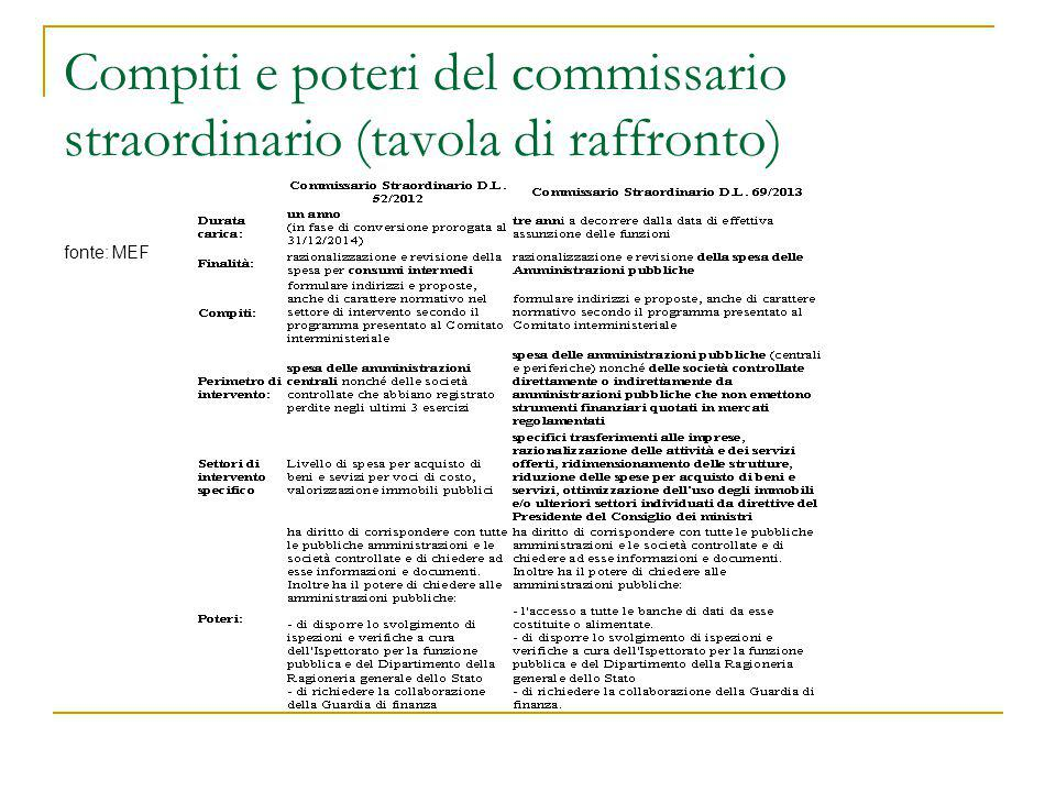 Compiti e poteri del commissario straordinario (tavola di raffronto)