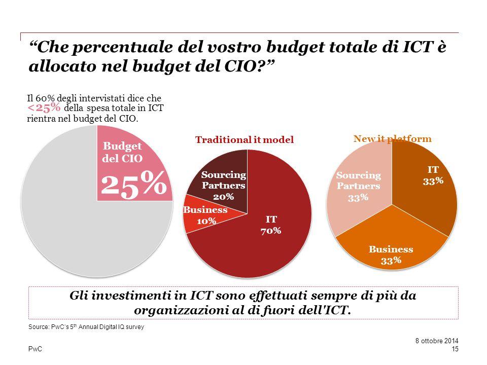 Che percentuale del vostro budget totale di ICT è allocato nel budget del CIO