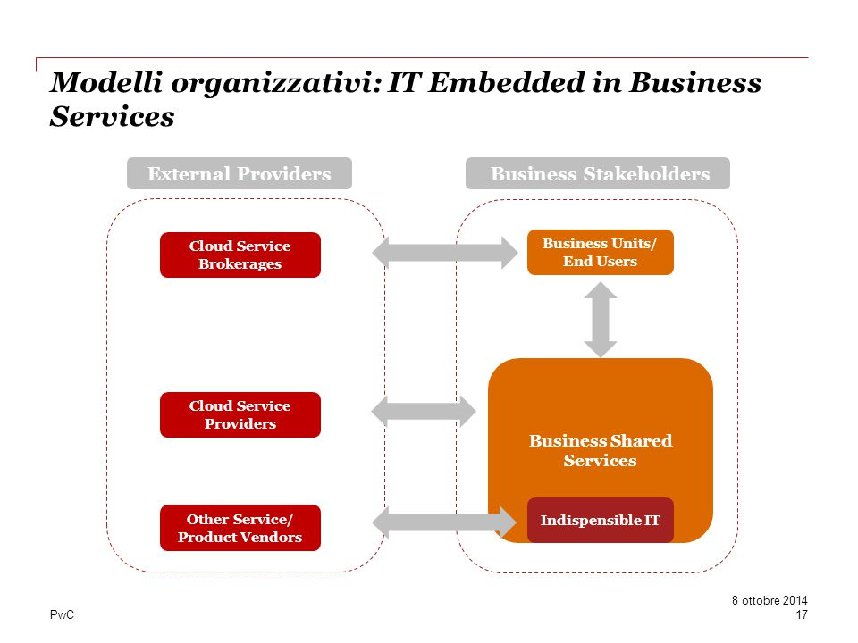 Modelli organizzativi: IT Embedded in Business Services