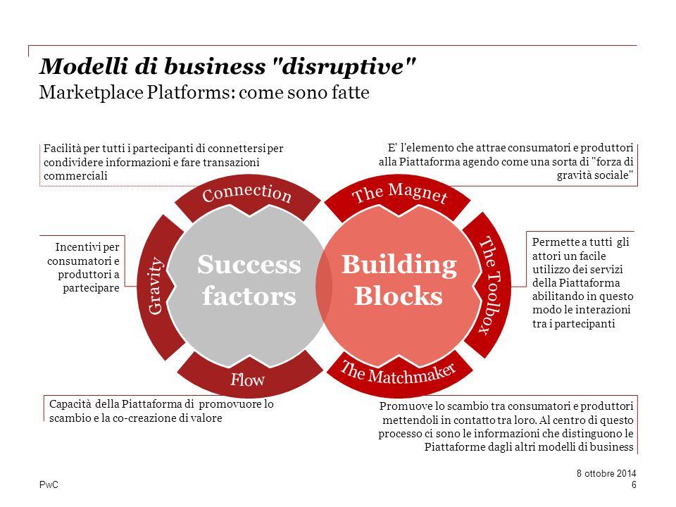 Marketplace Platforms: come sono fatte