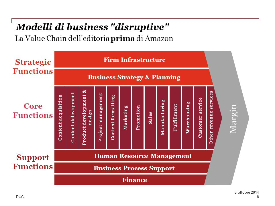 La Value Chain dell editoria prima di Amazon