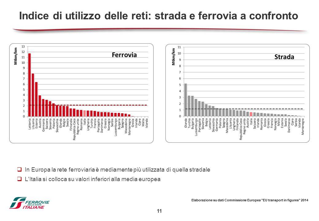 Indice di utilizzo delle reti: strada e ferrovia a confronto