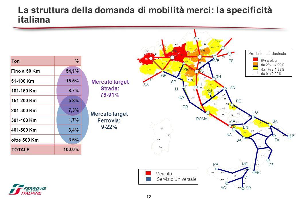 La struttura della domanda di mobilità merci: la specificità italiana