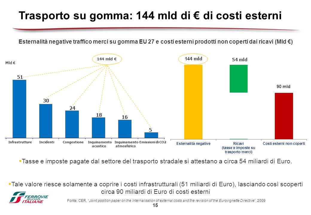 Trasporto su gomma: 144 mld di € di costi esterni