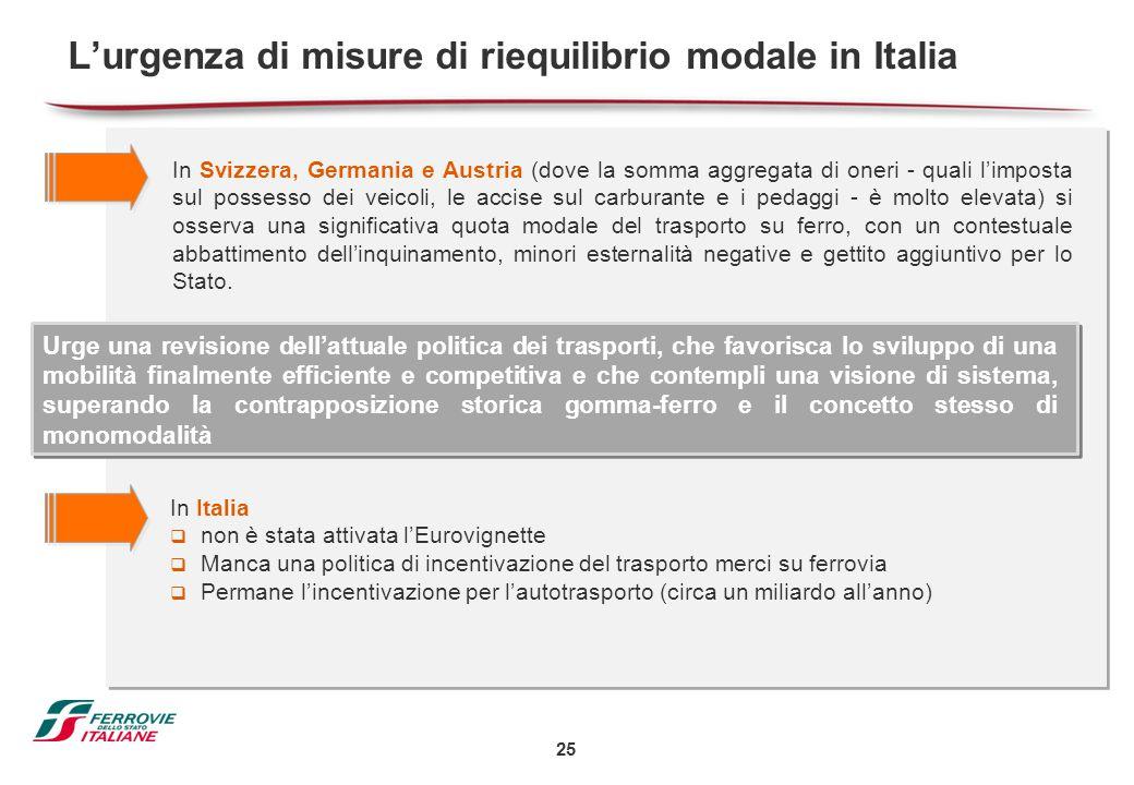 L'urgenza di misure di riequilibrio modale in Italia
