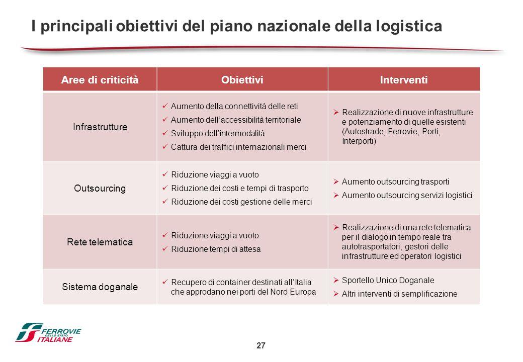 I principali obiettivi del piano nazionale della logistica