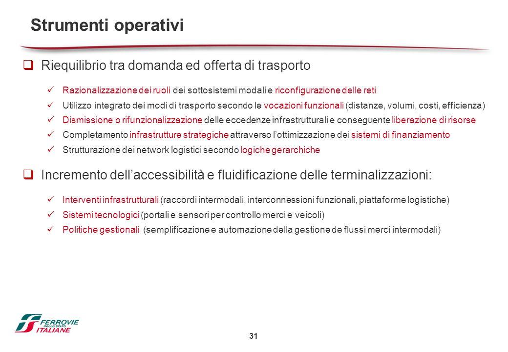 Strumenti operativi Riequilibrio tra domanda ed offerta di trasporto