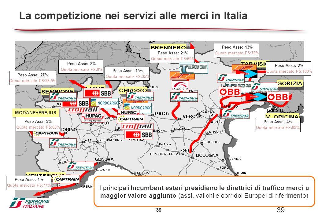 La competizione nei servizi alle merci in Italia