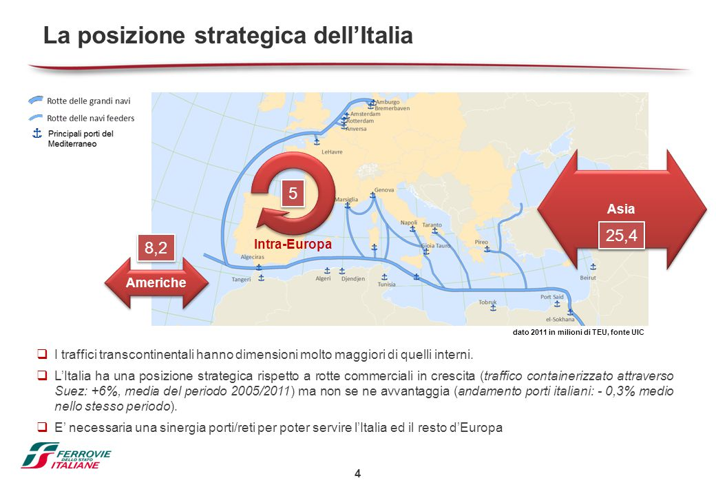 La posizione strategica dell'Italia