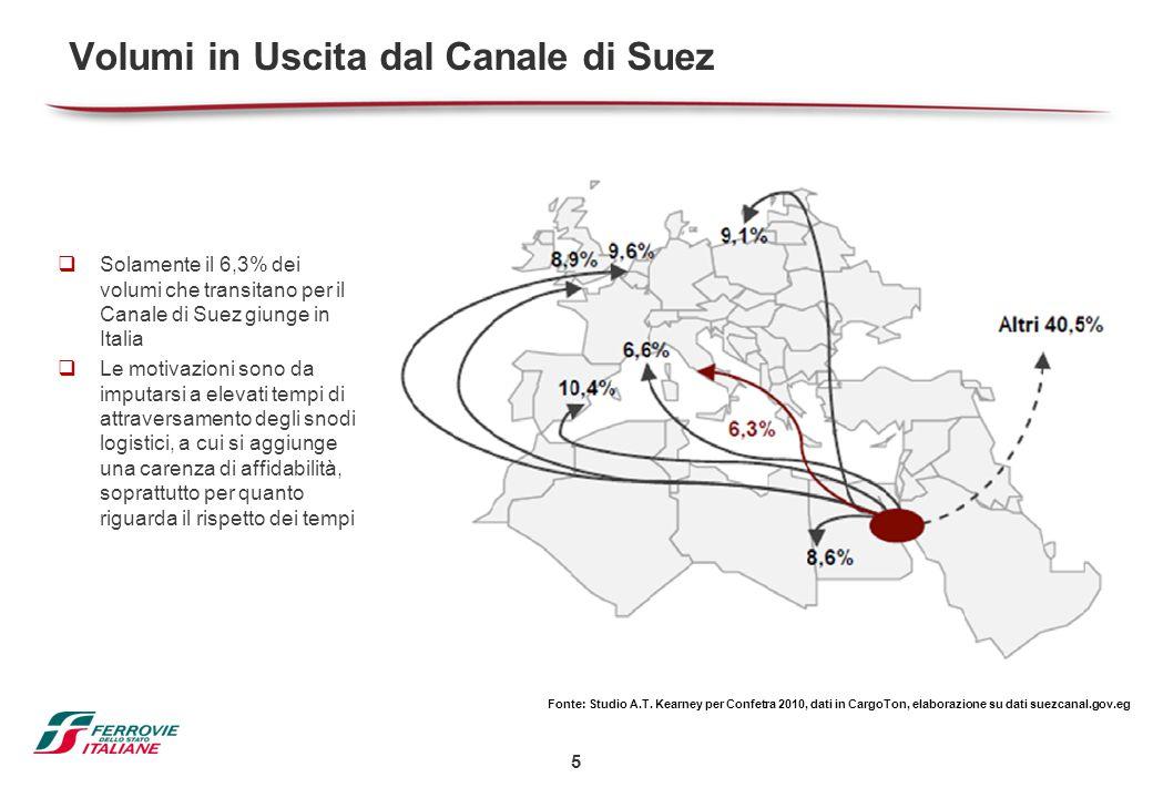 Volumi in Uscita dal Canale di Suez