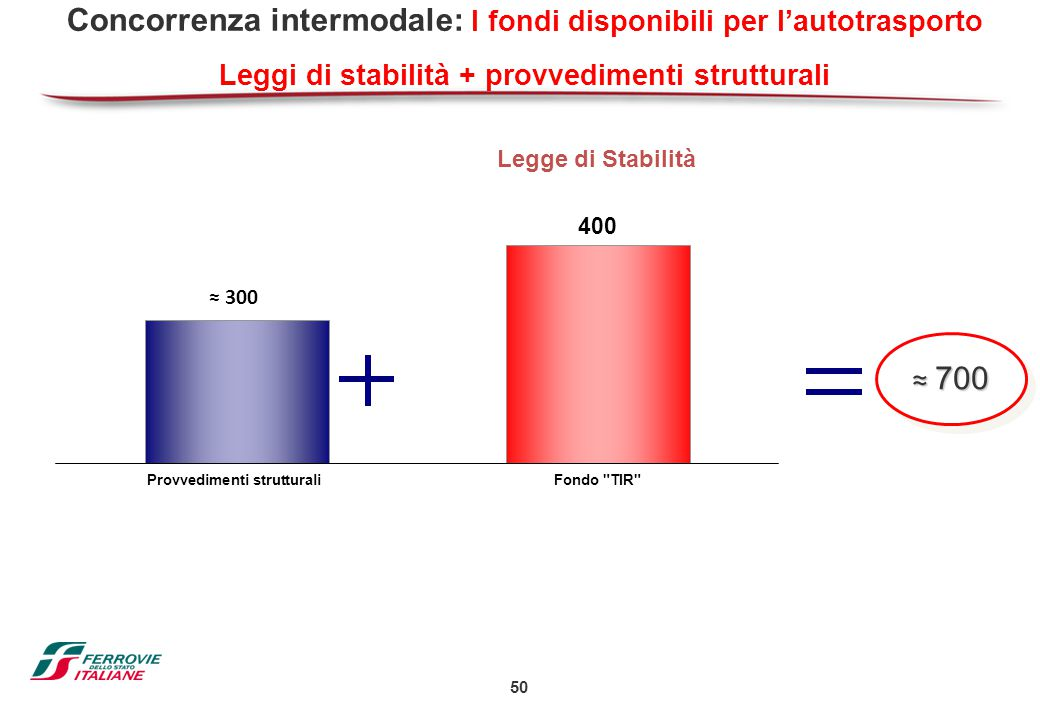 Concorrenza intermodale: I fondi disponibili per l'autotrasporto