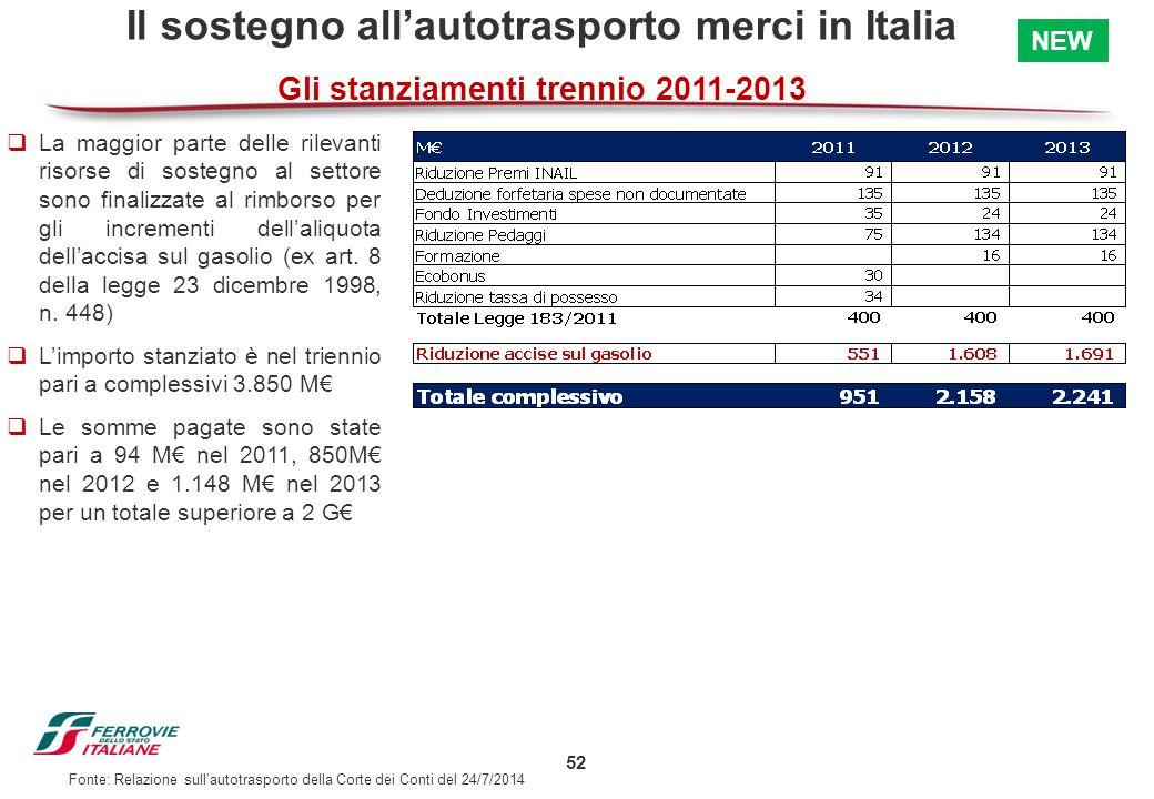 Il sostegno all'autotrasporto merci in Italia