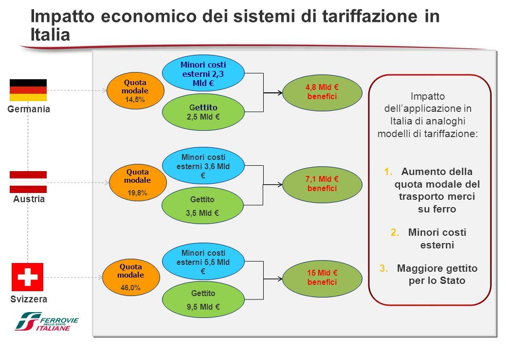Impatto economico dei sistemi di tariffazione in Italia