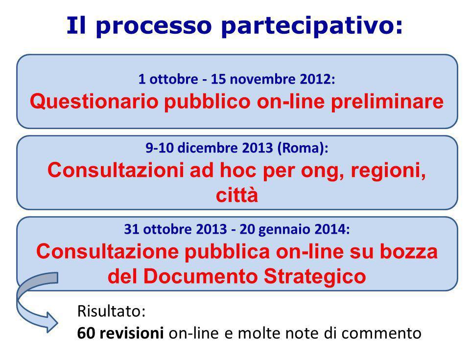 Il processo partecipativo: