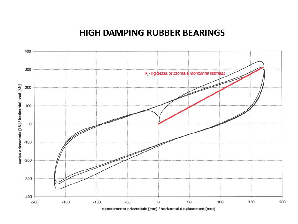 HIGH DAMPING RUBBER BEARINGS