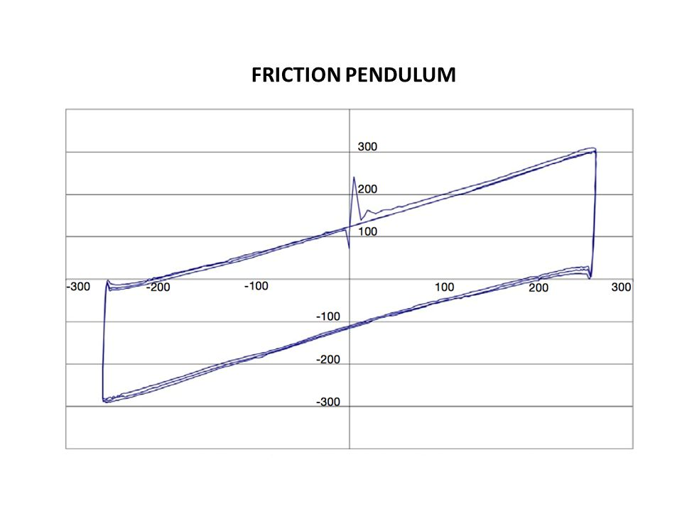 FRICTION PENDULUM