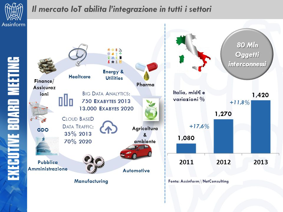 Il mercato IoT abilita l'integrazione in tutti i settori
