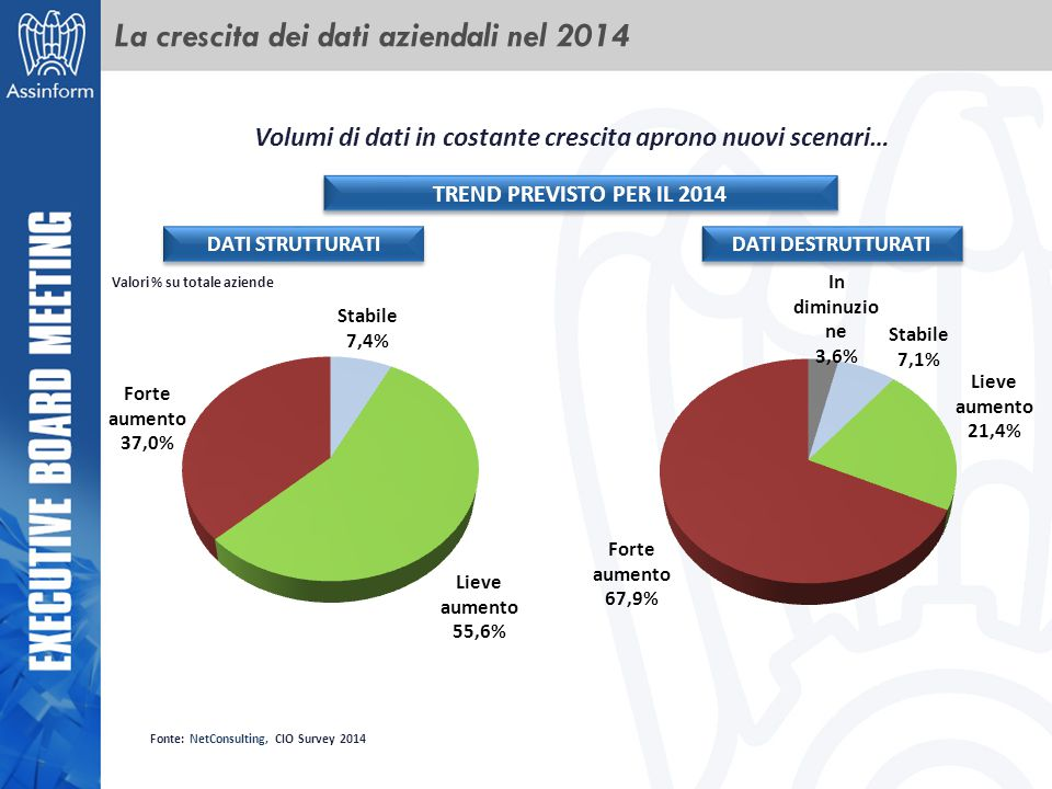 La crescita dei dati aziendali nel 2014