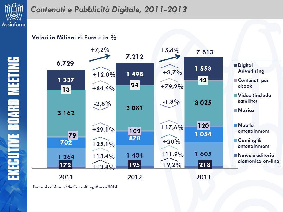 Contenuti e Pubblicità Digitale, 2011-2013