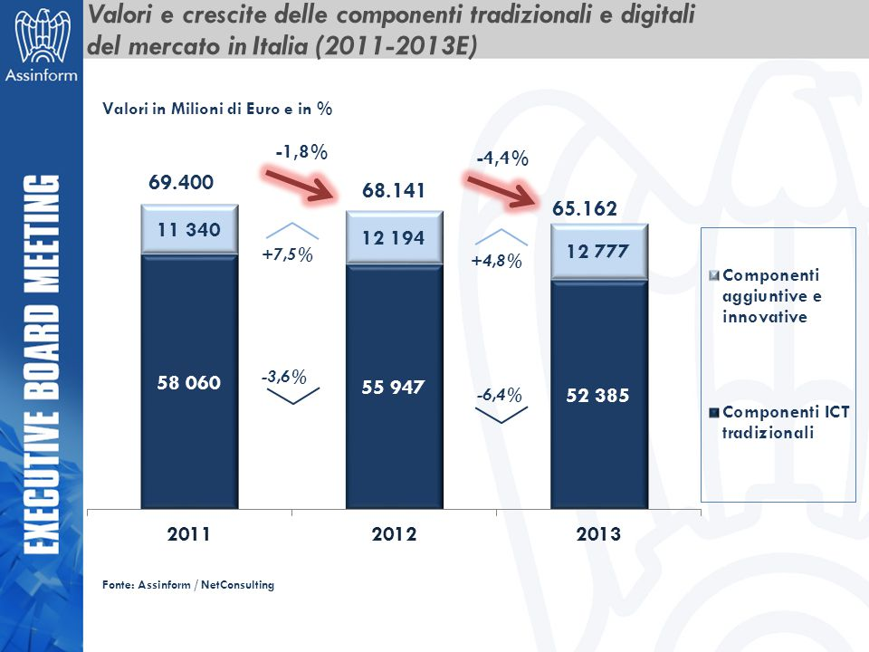 Valori e crescite delle componenti tradizionali e digitali del mercato in Italia (2011-2013E)