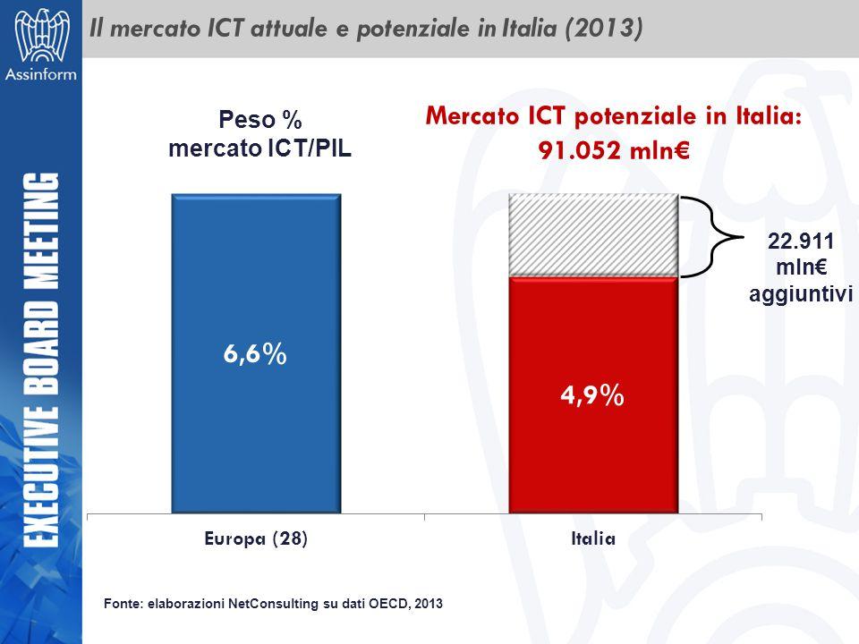 Il mercato ICT attuale e potenziale in Italia (2013)