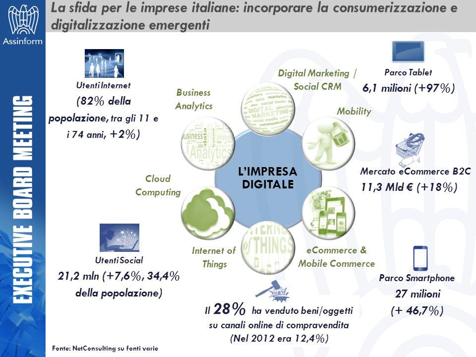 La sfida per le imprese italiane: incorporare la consumerizzazione e digitalizzazione emergenti