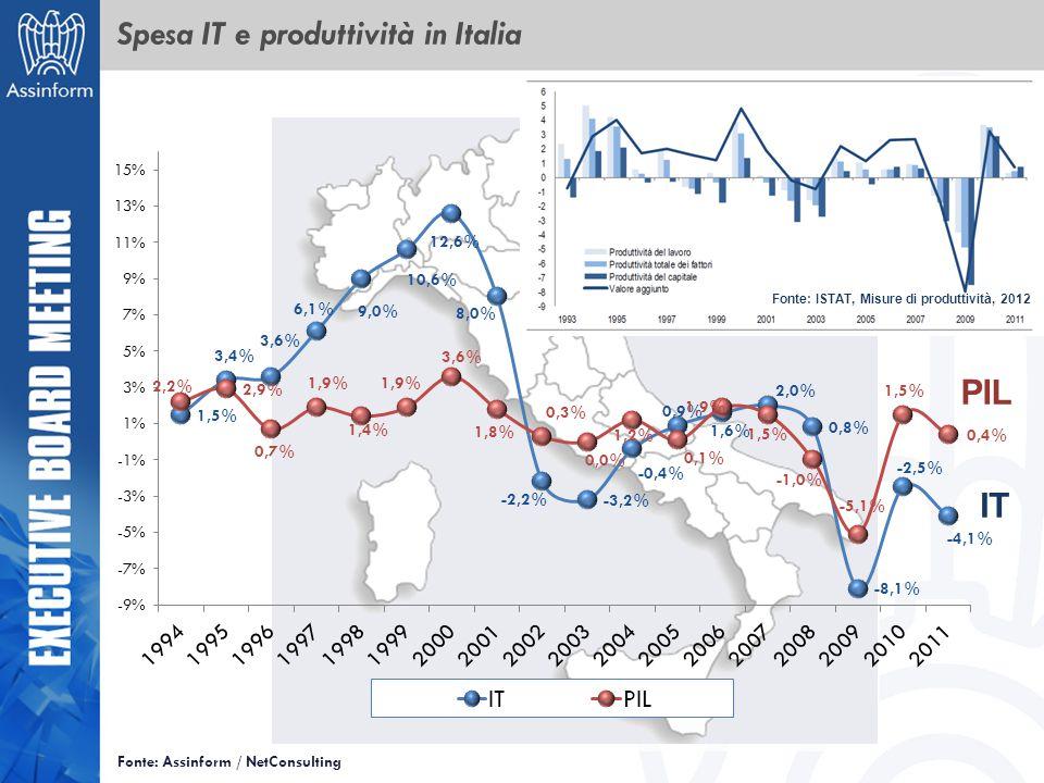 Spesa IT e produttività in Italia