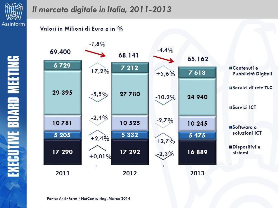 Il mercato digitale in Italia, 2011-2013