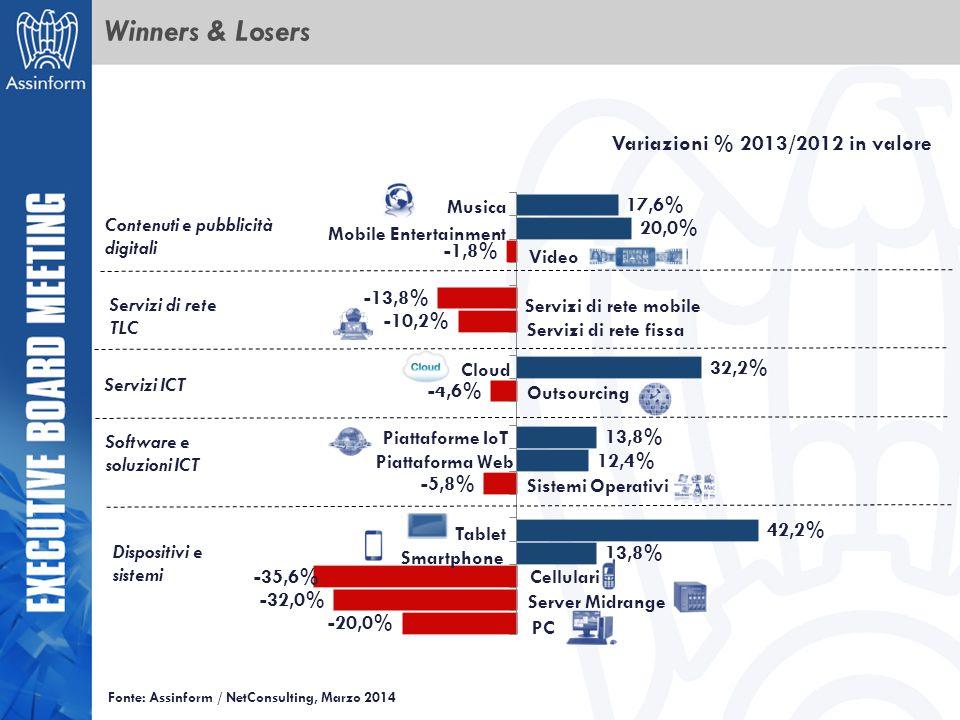 Winners & Losers Variazioni % 2013/2012 in valore Musica