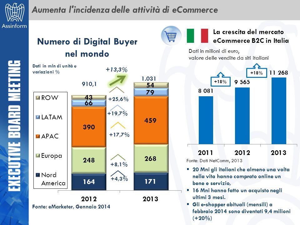 Aumenta l incidenza delle attività di eCommerce