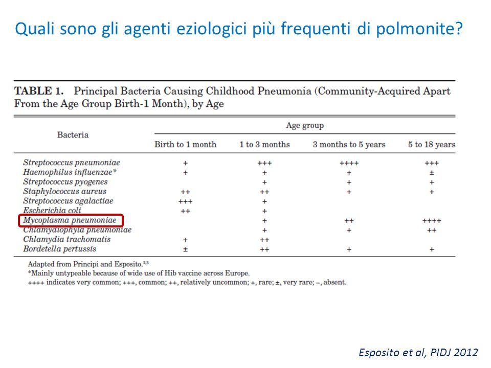 Quali sono gli agenti eziologici più frequenti di polmonite