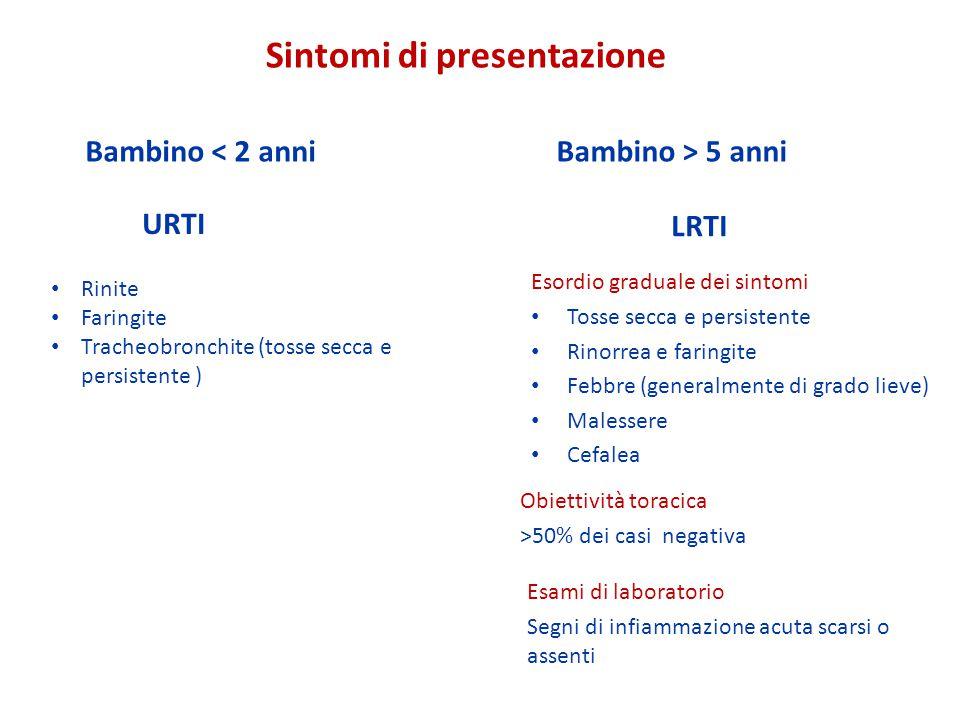 Sintomi di presentazione