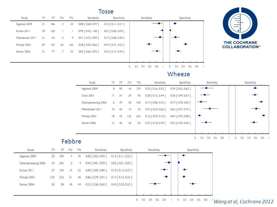 Tosse Wheeze Febbre Wang et al, Cochrane 2012