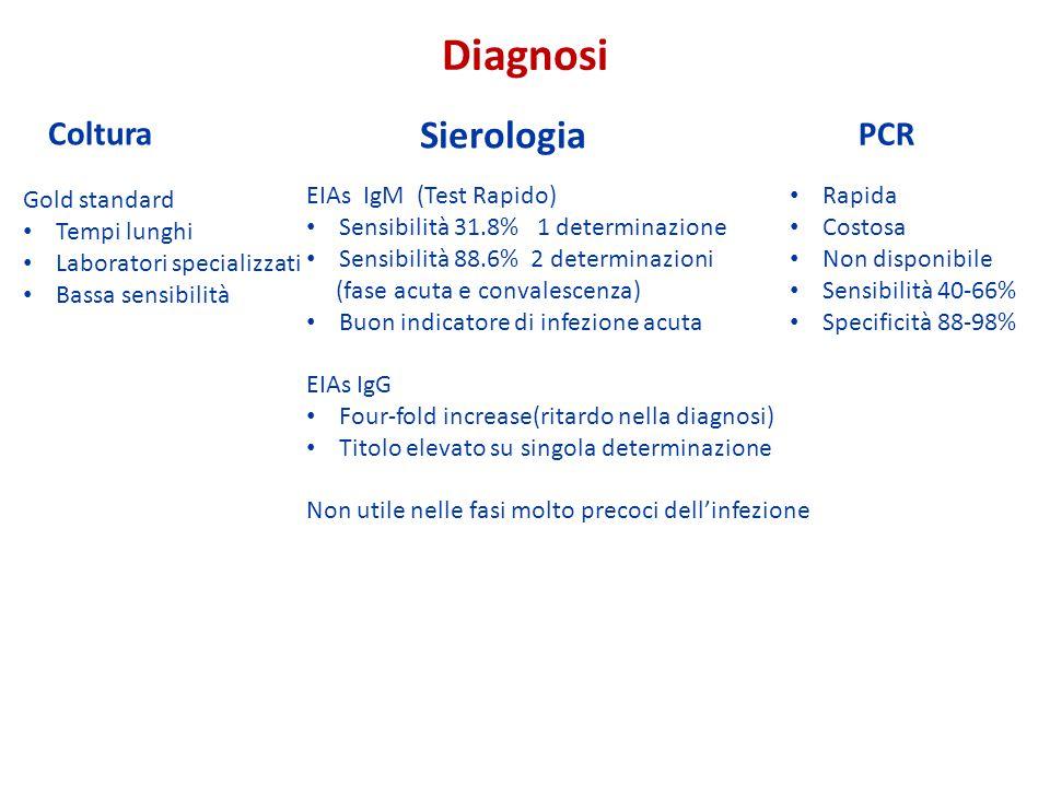 Diagnosi Sierologia Coltura PCR Gold standard Tempi lunghi