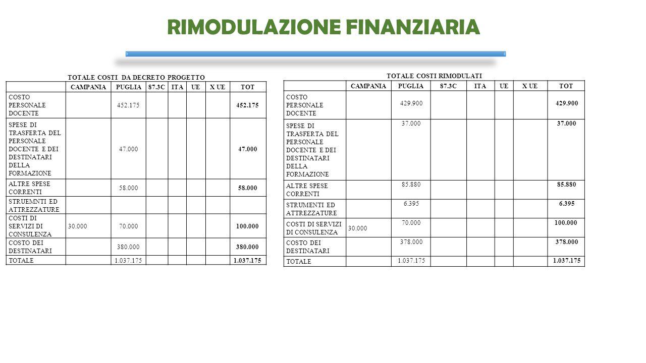 RIMODULAZIONE FINANZIARIA